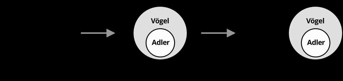 Syllogismus Wikipedia 0 13